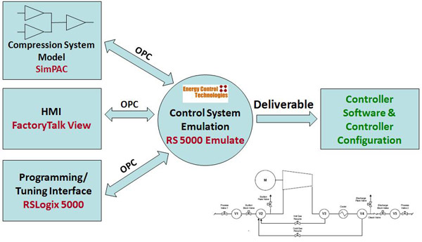 Control System Emulation Graphic